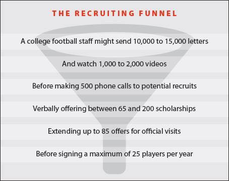 the-recruiting-funnel